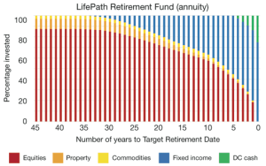 LifePath Funds and investment default fund | The Main Plan