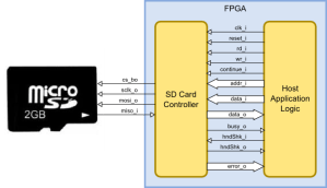 Accessing the XuLA2 MicroSD Card | XESS Corp