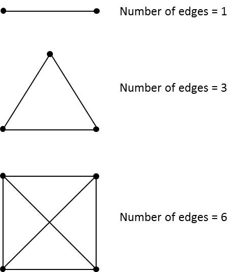 Three examples of complete graphs and the number of edges in each graph