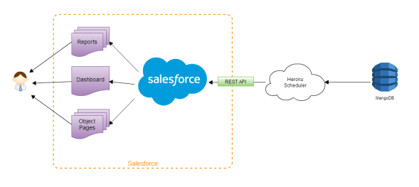 MangoDB+Salesforce