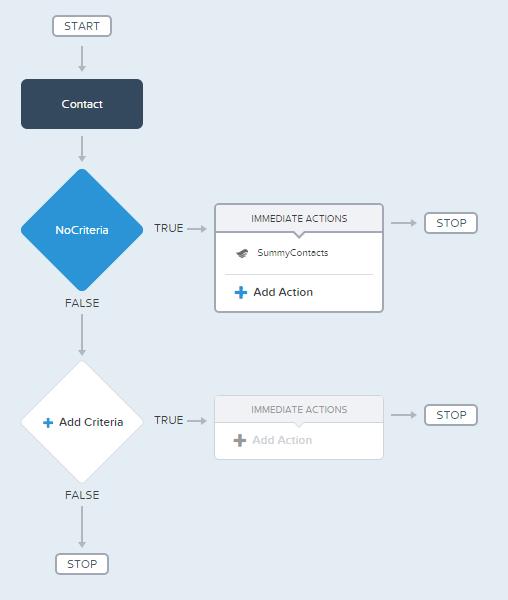 Process Builder 5
