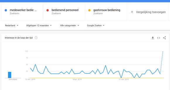 Een goei tip bij een vacaturetekst schrijven: Google trends toont welke functienaam het meest gezocht wordt