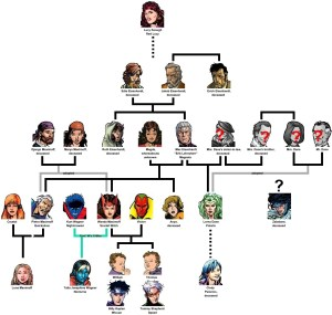 Maximoff Family Tree