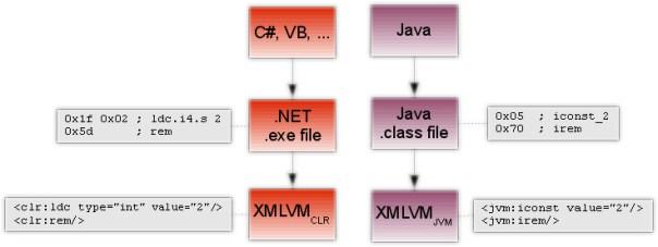 XMLVM Frontend
