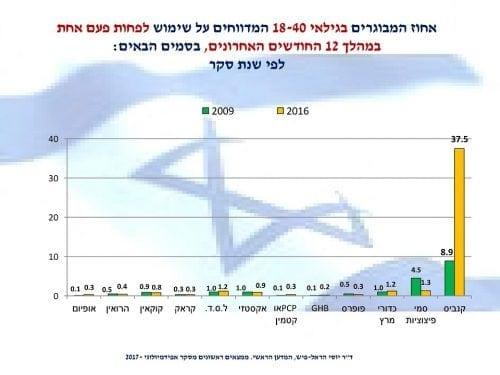 אחוז המשתמשים בסמים בשנה האחרונה בישראל
