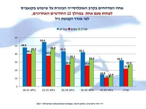 אחוז המשתמשים בקנאביס בשנה האחרונה בישראל