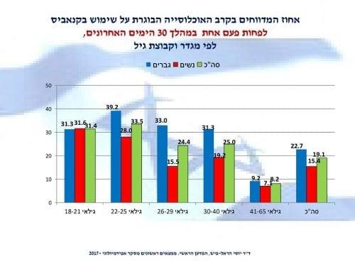 אחוז המשתמשים בקנאביס בחודש האחרון בישראל