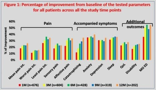 השפעת קנאביס רפואי על מטופלי כאב