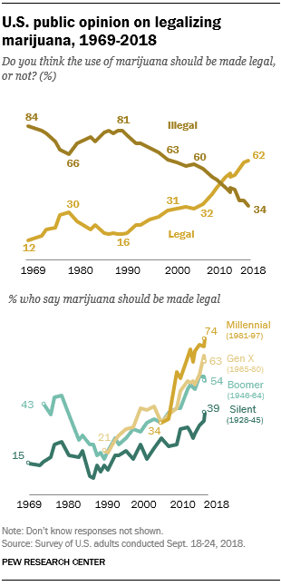 """אחוז התמיכה בלגליזציה בארה""""ב"""