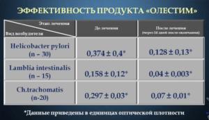 Клинические испытания Олестим