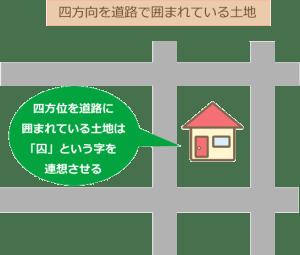 四方道路の図