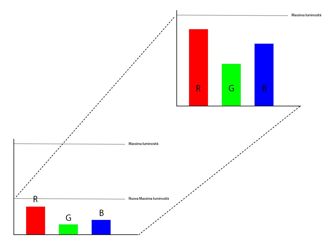 Upscaling del segnale