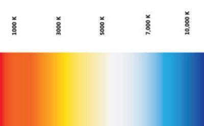 scala kelvin bilanciamento del bianco