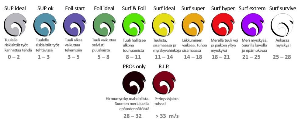 Tuuli-värityksen selitys