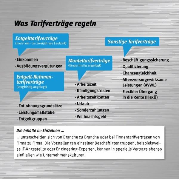 Brosch_Tarifvertraege_7_Was TV regeln (2) (800x800)