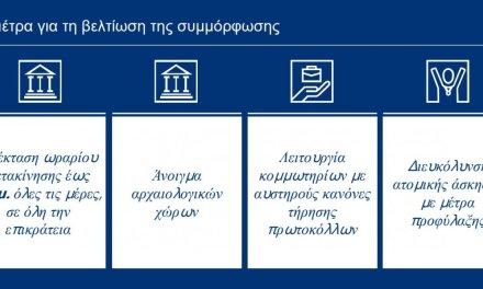 Όλα τα νέα μέτρα που ισχύουν από το πρωί του Σαββάτου 20 Μαρτίου – Οι επίσημες ανακοινώσεις