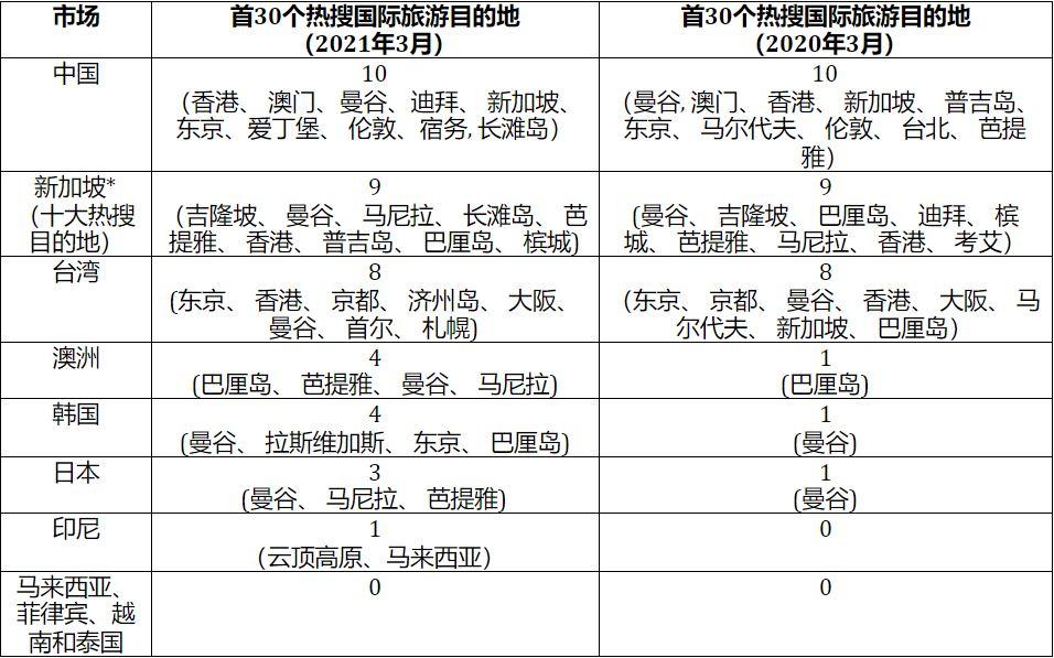 Xplode LIAO_Agoda_旅游_疫苗_隔离