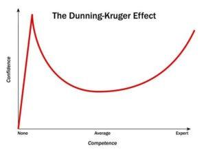Dunning-Hruper-Effect