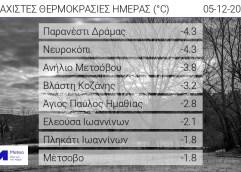 Οι χαμηλότερες θερμοκρασίες σήμερα το πρωί σε Παρανέστι Δράμας και Νευροκόπι, στους μείον 4,3 βαθμούς, σύμφωνα με το meteo του Αστεροσκοπείου