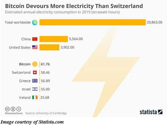 Bitcoin Power Usage