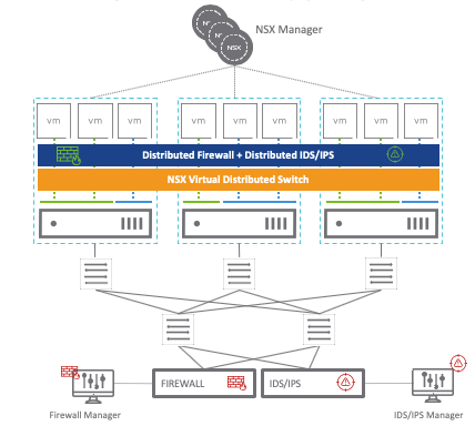VMware NSX-T Launches - NSX Distributed Intrusion Detection System