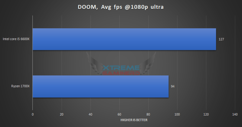 Doom Ryzen 1700X vs i5 6600K