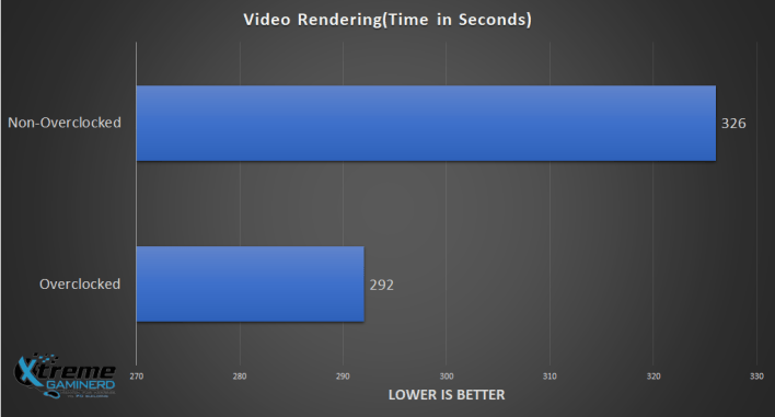 Video rendering benchmark