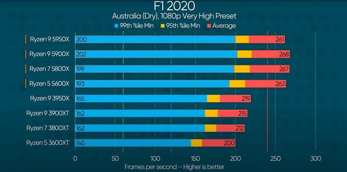 Ryzen 5 5600X F1 2020 2