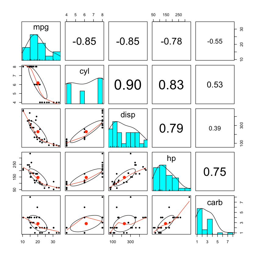 R correlation matrix example plot and improving data literacy
