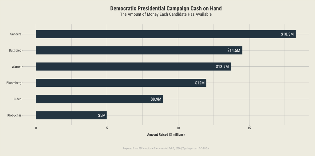 Democratic Presidential Campaign 2020 Cash on Hand