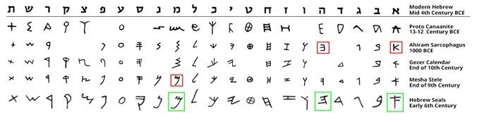 Yaacov Apelbaum - Early Hebrew Alphabet