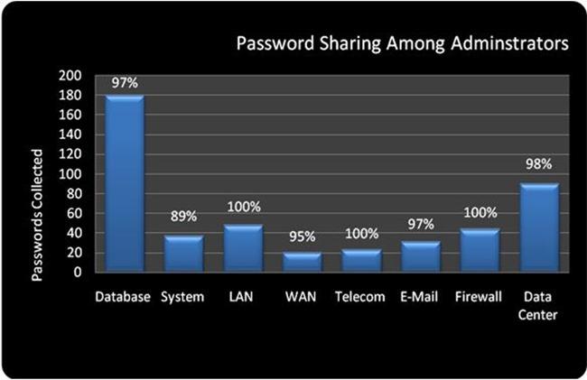 11-Password sharing among administrators