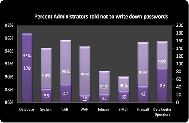 9-Percent of administrator told not to write down passwords