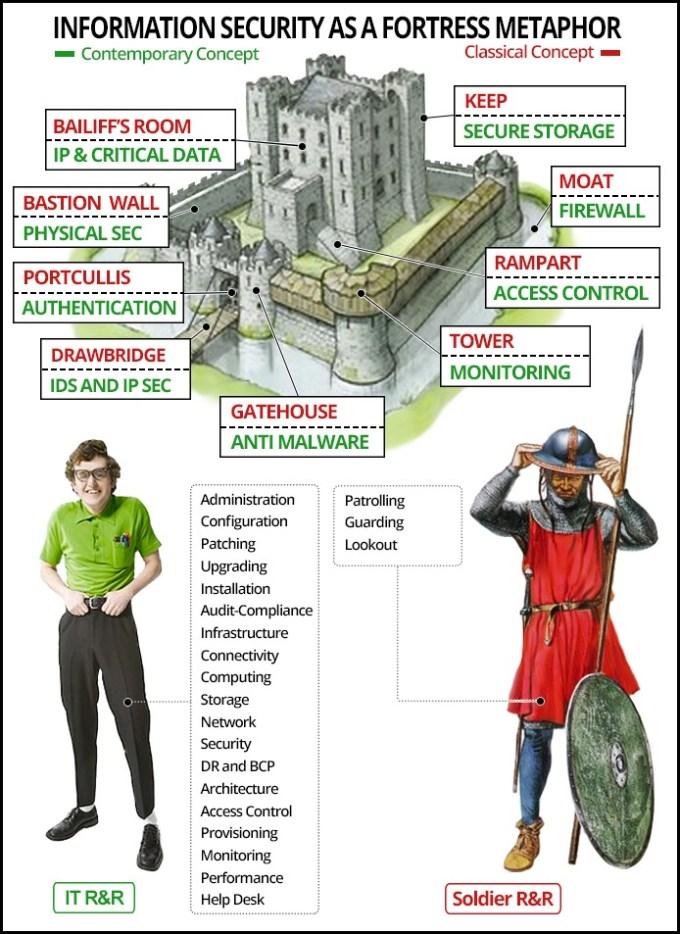 InfoSec Fortress Metaphor