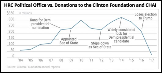 HRC Political Office vs. Donations