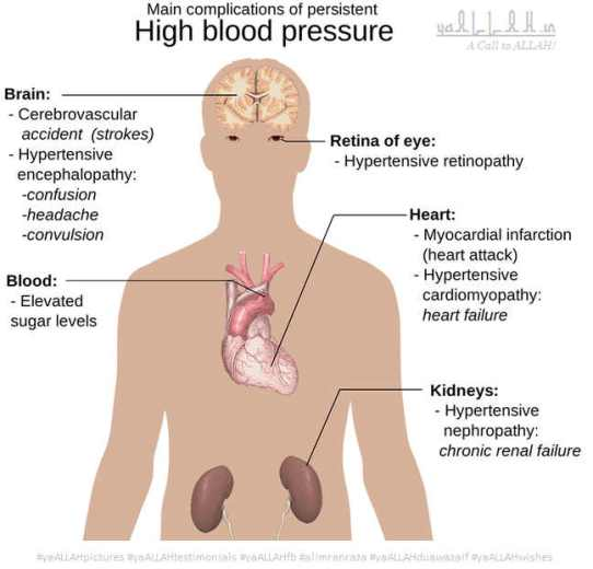 high-blood-pressure-#yaALLAHpictures