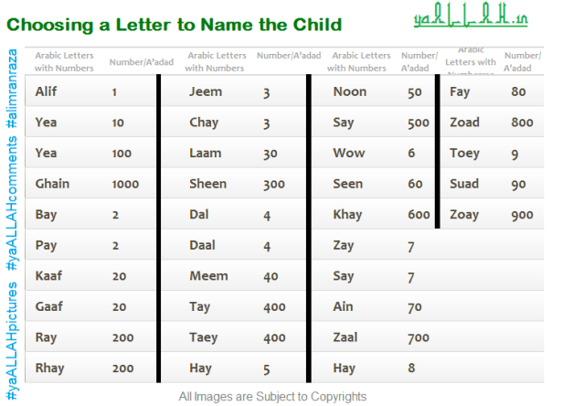 Complete Guide! Naming the Child in Islam-Islami Bachchon ke