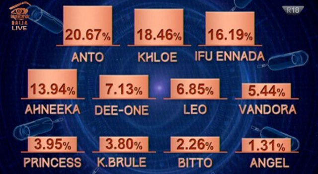 #BBNaija: How viewers voted for their favourite housemates to be brought back to the house