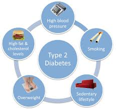 Diabetes mellitus type 2 also called as noninsulin-dependent diabetes mellitus or adult-onset diabetes