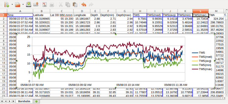 Screenshot of Libre Office Calc with Voyage Recorder's CSV file, click to enlarge