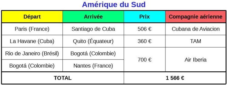 Prix vols voyage en Amérique du Sud