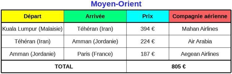 Prix vols voyage au Moyen-Orient