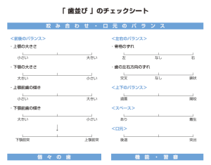 ヤマダ矯正歯科 正しい歯並びの条件 日本矯正歯科学会