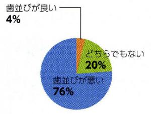 日本人の歯並びの印象