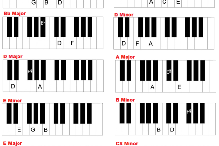 Bb Major Piano Chord Full Hd Pictures 4k Ultra Full Wallpapers