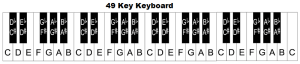 Piano keyboard diagram: keys with notes