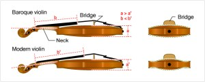 The origins of the Violin:The development of the violin  Musical Instrument Guide  Yamaha
