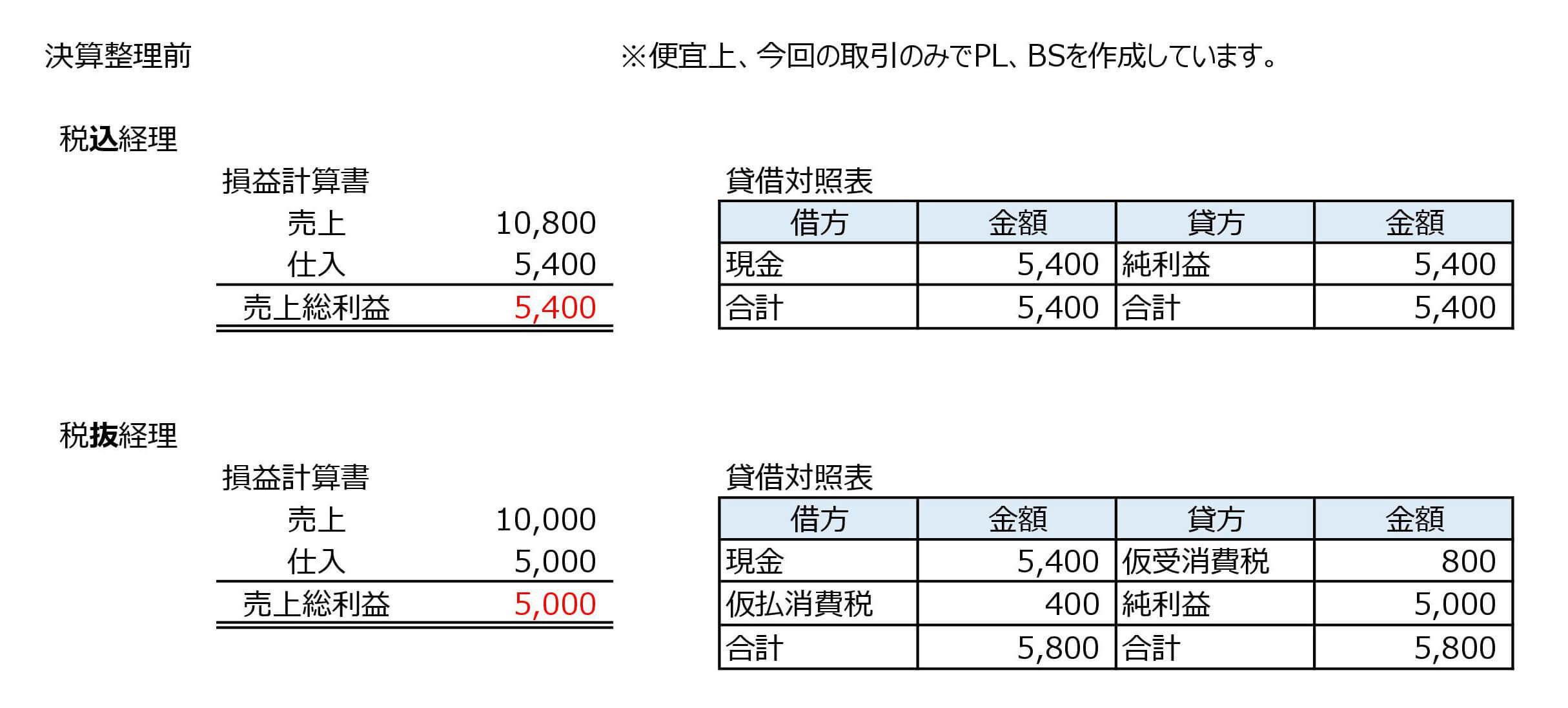 税込経理・税抜経理_PLBS決算整理前