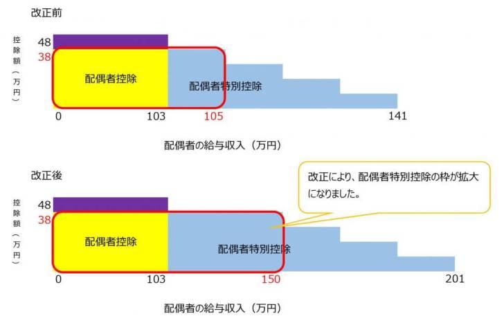 配偶者控除・配偶者特別控除の改正イメージ図