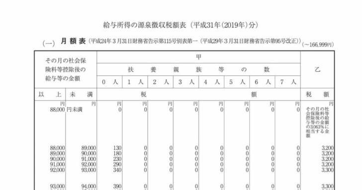 給与所得の源泉徴収税額表_月額_2019年分